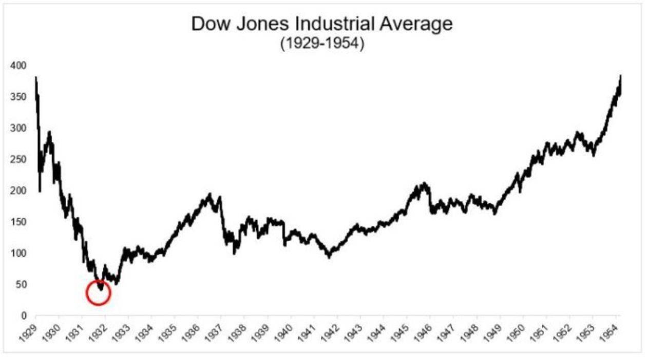 在2020年的最佳市场预测中 有一些被忽视的飙升的股票