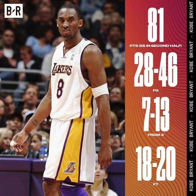 15年前的今天,科比轰81分!前NBA人士:看好克莱打破纪录