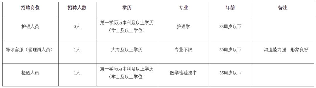【广州招聘】广州市皮肤病防治所招聘启事,共3个岗位等你来pick!