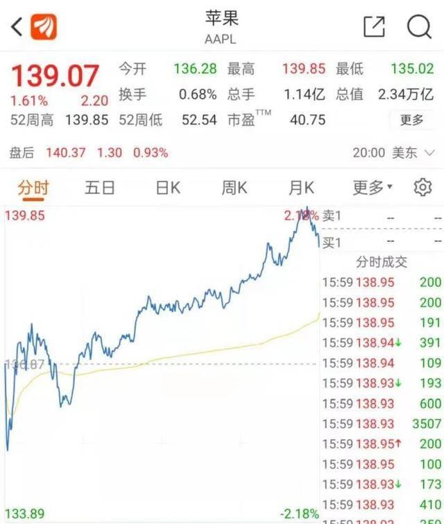 苹果股价再创新高,a股2000亿龙头跌9%。该公司紧急回应