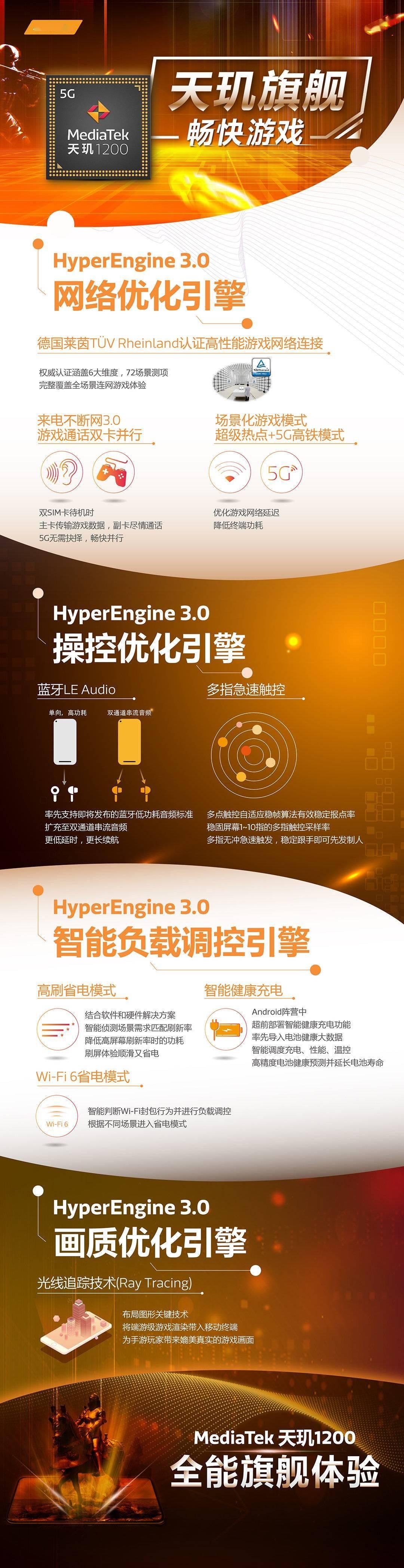 一图看懂联发科天玑 1200/1100 HyperEngine 3.0 游戏优化引擎