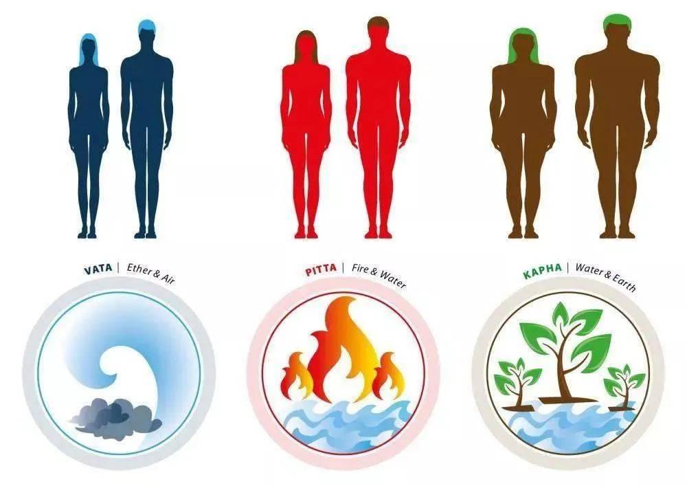 你是什么体质就拥有哪种皮肤 || 瑜伽科普_经期前