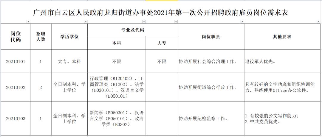 【广州招聘】去广州市白云区人民政府龙归街道办事处上班!共3个岗位招聘4人,大专以上可报,欢迎加入!