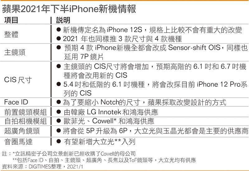 Digitimes 盘点下一代 iPhone 设计:镜头升级、Face ID 设计有变