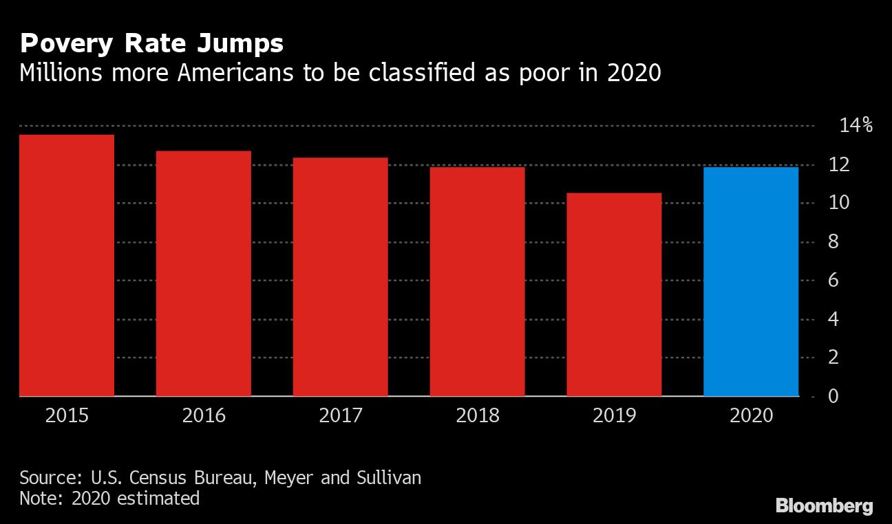2020我国贫困人口数_我国贫困人口数量图