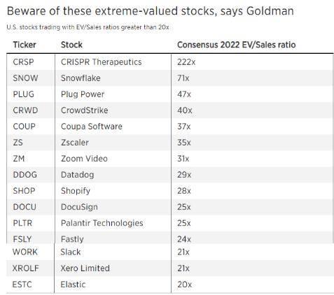 高盛:现在需要谨慎对待估值过高的股票