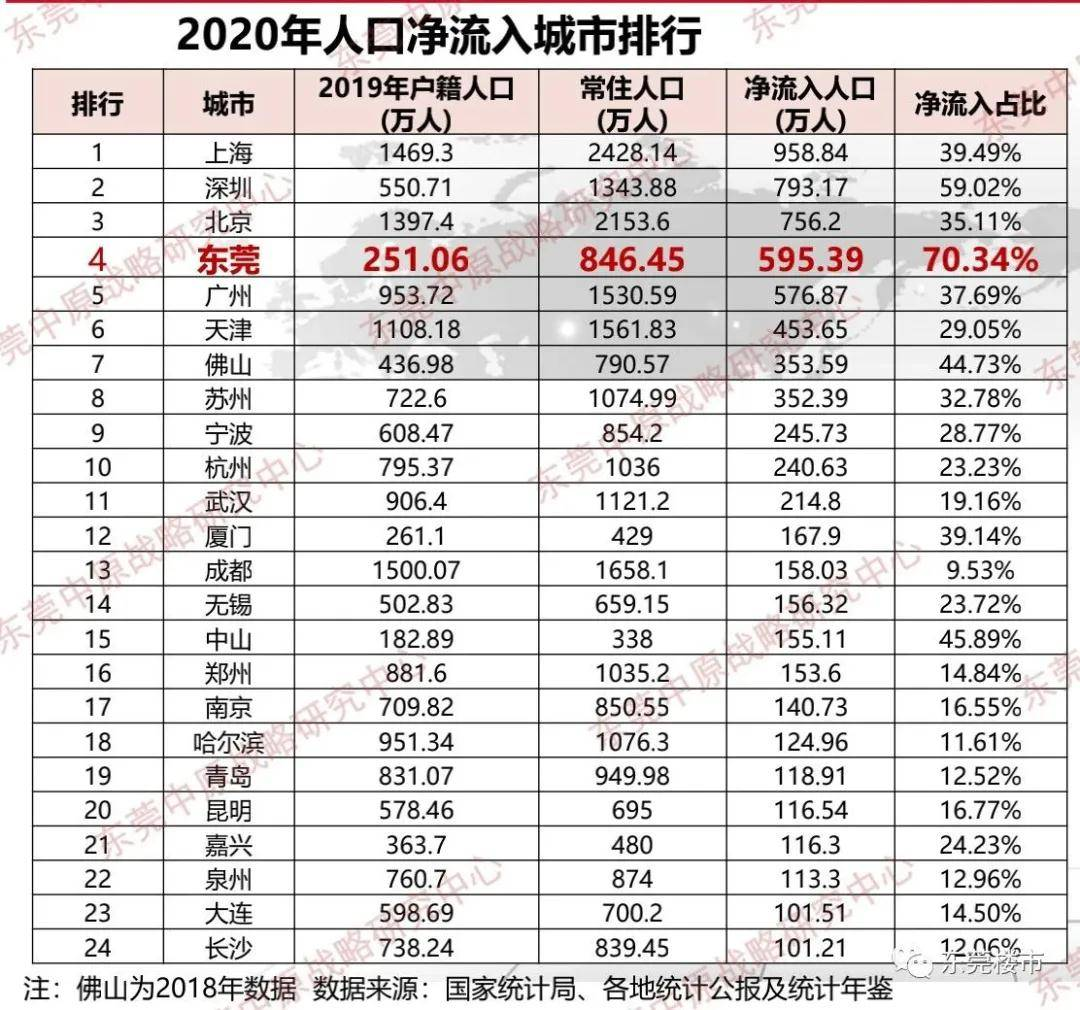 东莞20年GDP对比_厦门与东莞,2020年一季度GDP对比,两者谁更胜一筹(3)