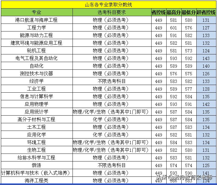 江苏科技大学排名_江苏科技大学