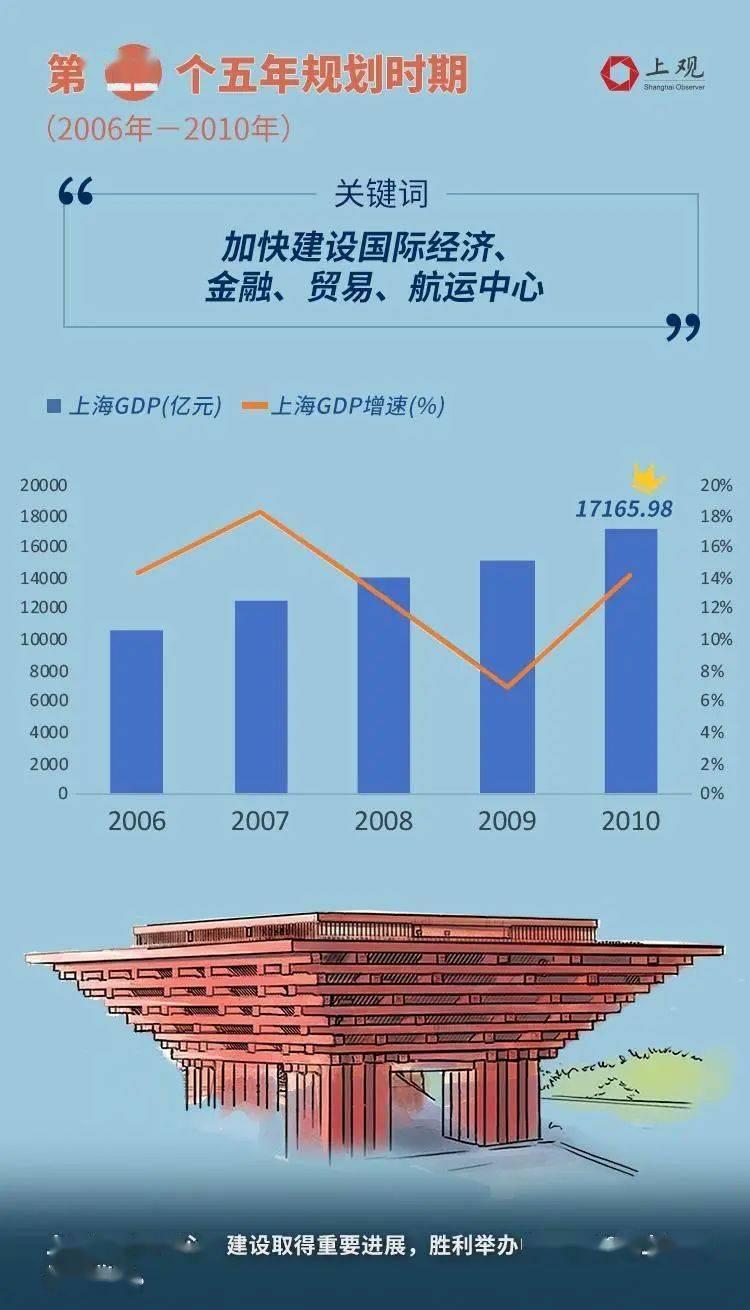 第一个五年计划gdp增速_我国第一个五年计划的时候,GDP增长率是多少