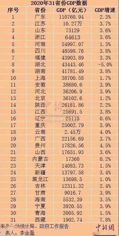 安徽gdp2020_2020年,安徽仍有5县GDP不足百亿,有你熟悉的么