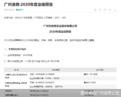 前期亏损金额超过总市值,广州浪奇等20只股票再创新高