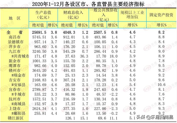 2020镇gdp排名_深圳各区gdp排名2020