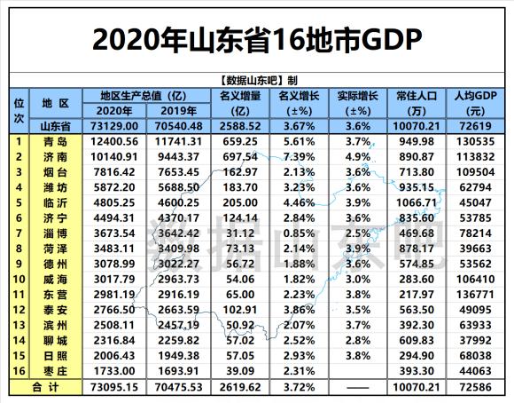 淄博gdp排名_2020年上半年山东省各地区GDP排名