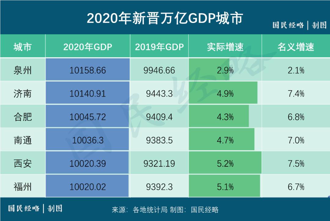 长沙2020年gdp能超过郑州_长沙2020年GDP新鲜出炉,全国排名15,郑州穷追不舍