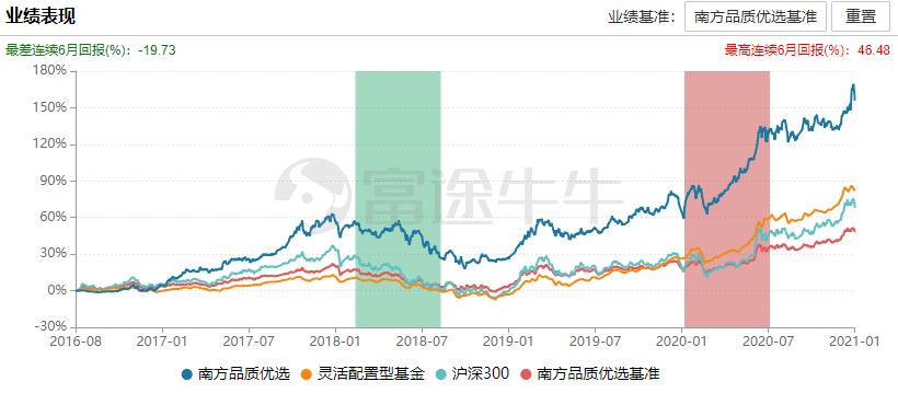 [采访基金经理]李振兴,南方基金:不重视估值是当前的市场危险