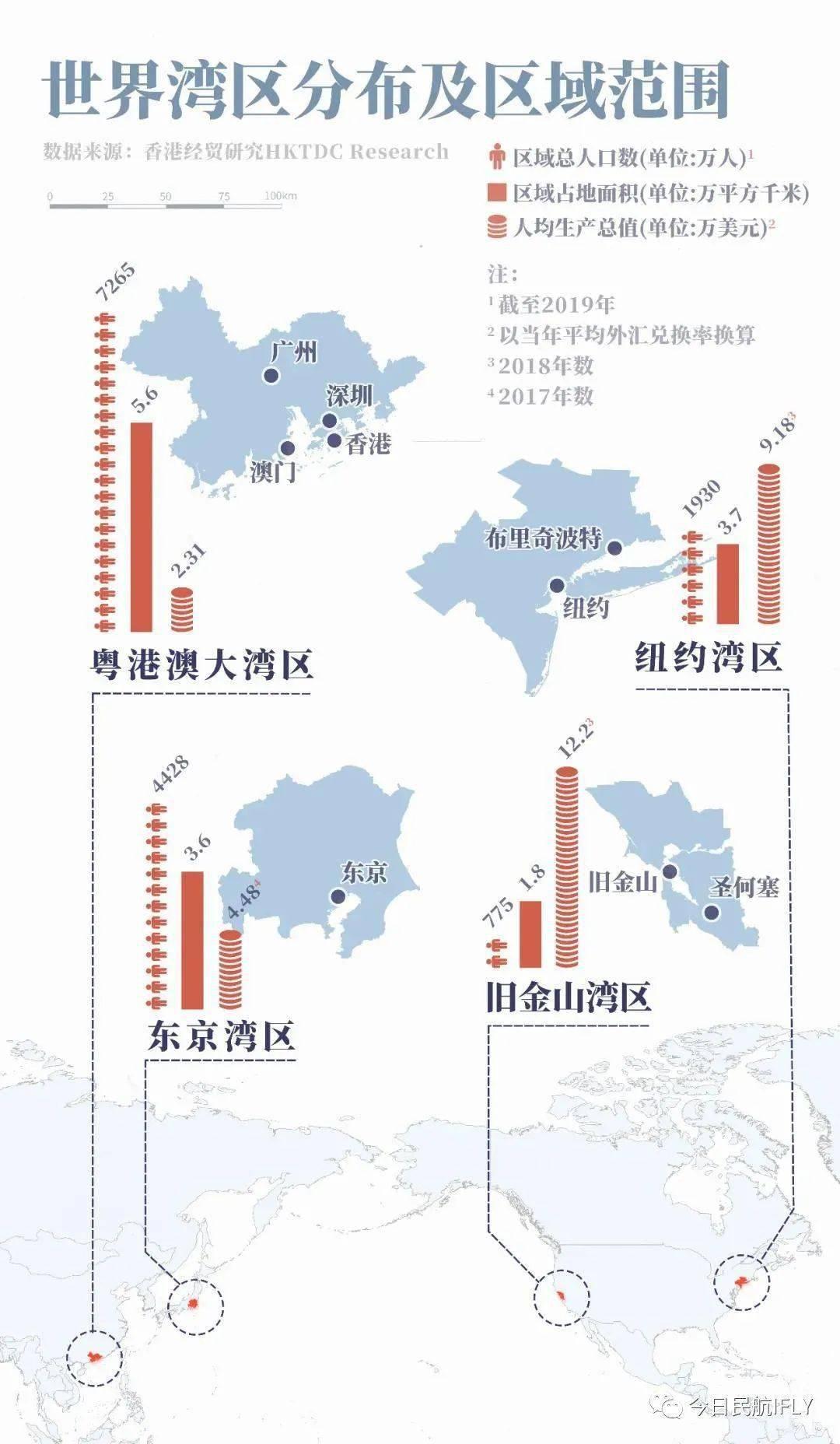 四大湾区占世界经济总量_四大名著手抄报