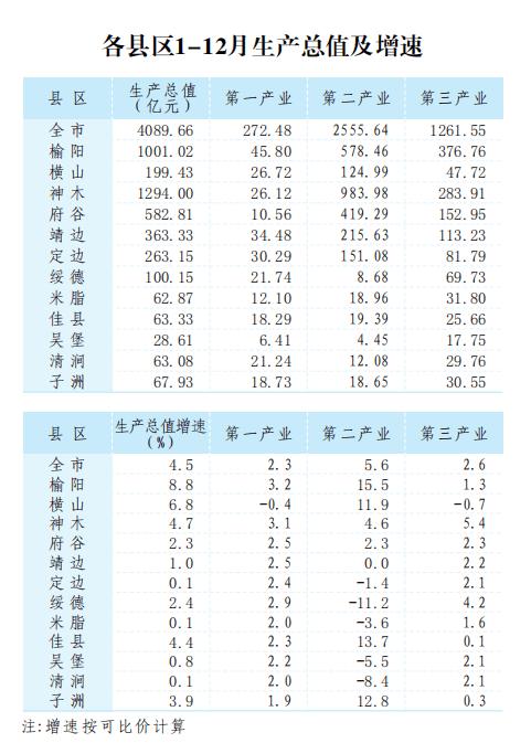 阳江市各县区gdp2020_最新 吉安14个县 市 区 2020年1 2月的GDP经济排行榜正式出炉 第一名竟然是它