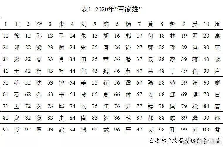 """天顺直属:2020年全国姓名报告出炉!去年新生儿""""李""""姓最多_依诺"""