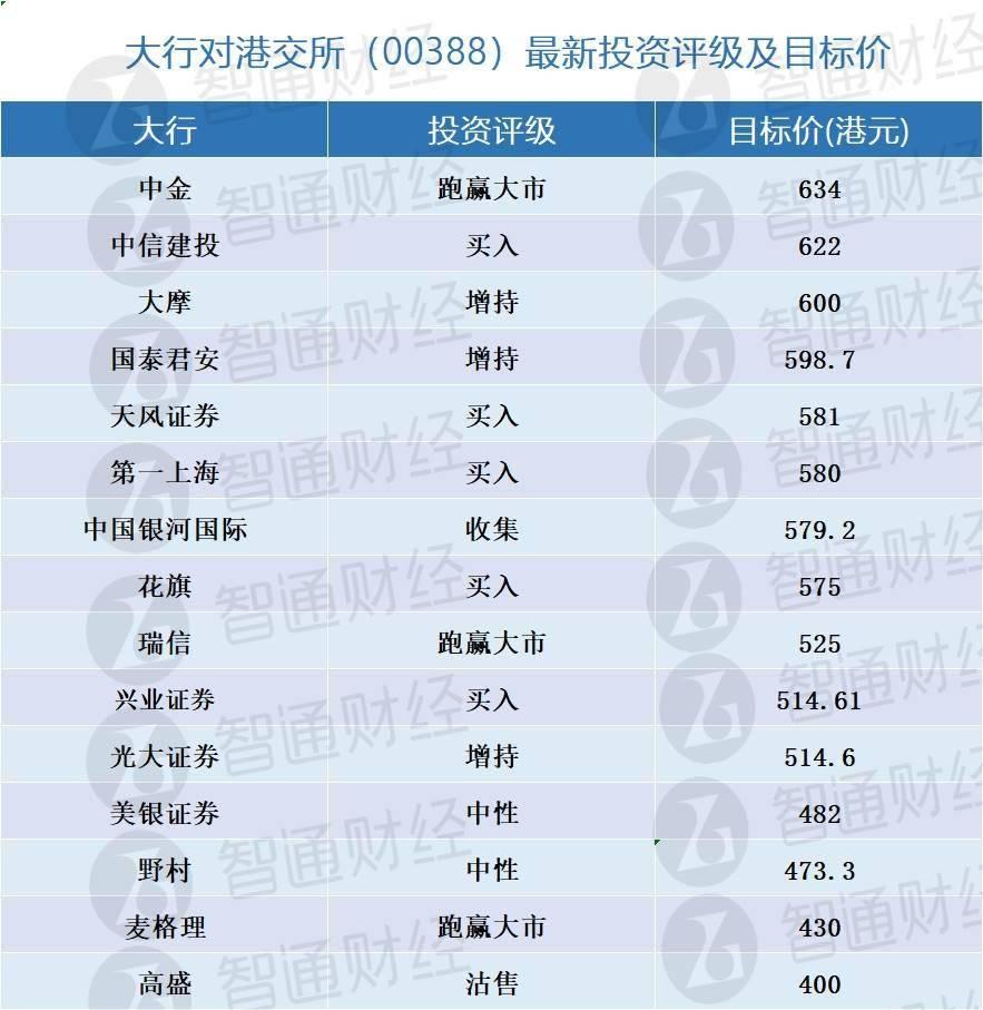 本行对香港联交所的最新投资评级及目标价(00388)