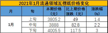 华南华东瓦楞纸箱纸板停机时间缩短!预计年后价格会上涨7%