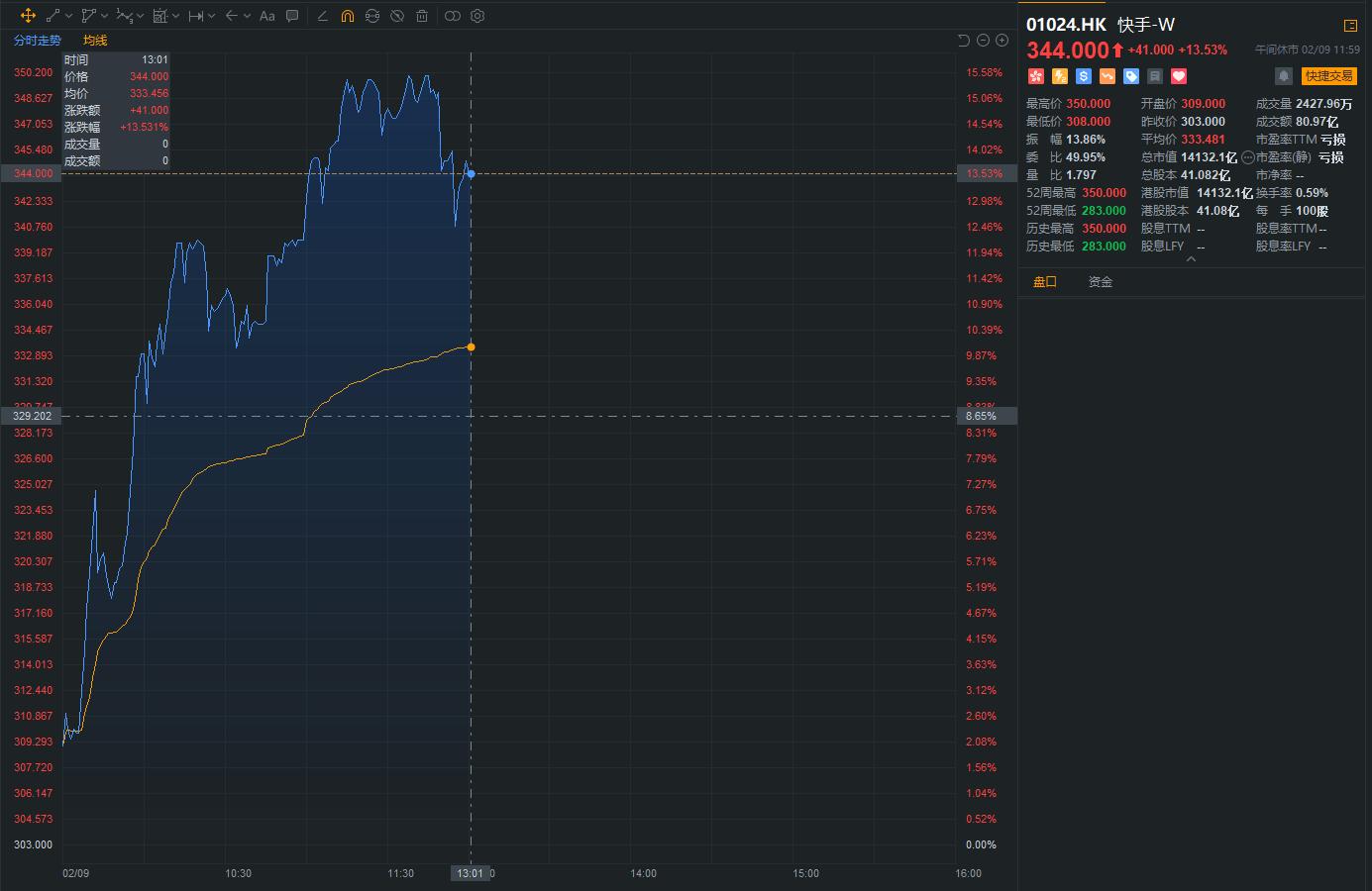 在当天的交易中,阿托快捷上涨超过15%,并将被纳入恒生指数