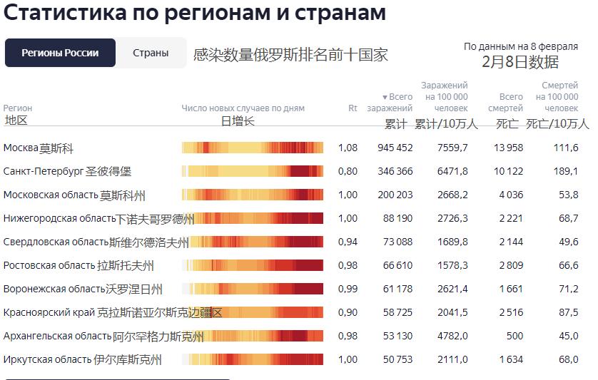 俄罗斯人口疫情总数_俄罗斯人口分布图