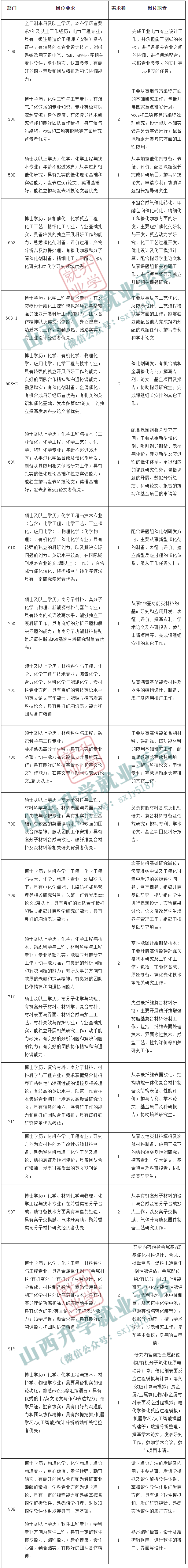 中科院山西煤化所招聘公告  第2张