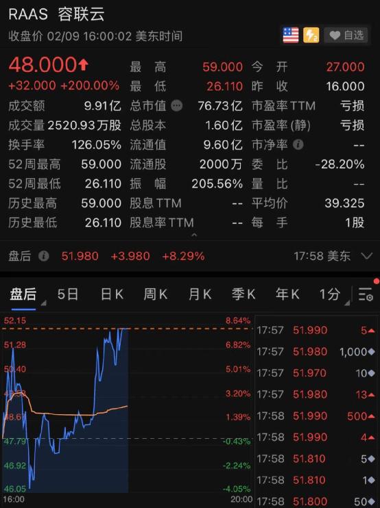 又一只中国股票暴涨200%!美国酒庄也暴涨,一次性暴涨80%!
