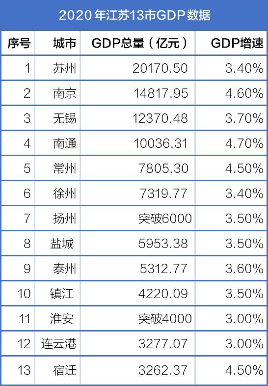 2020年江苏省常州市GDP_江苏省常州市地图全图