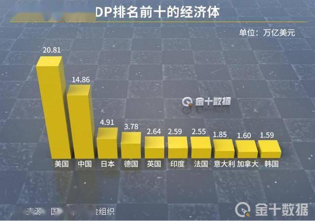 2030世界gdp_gdp排名世界