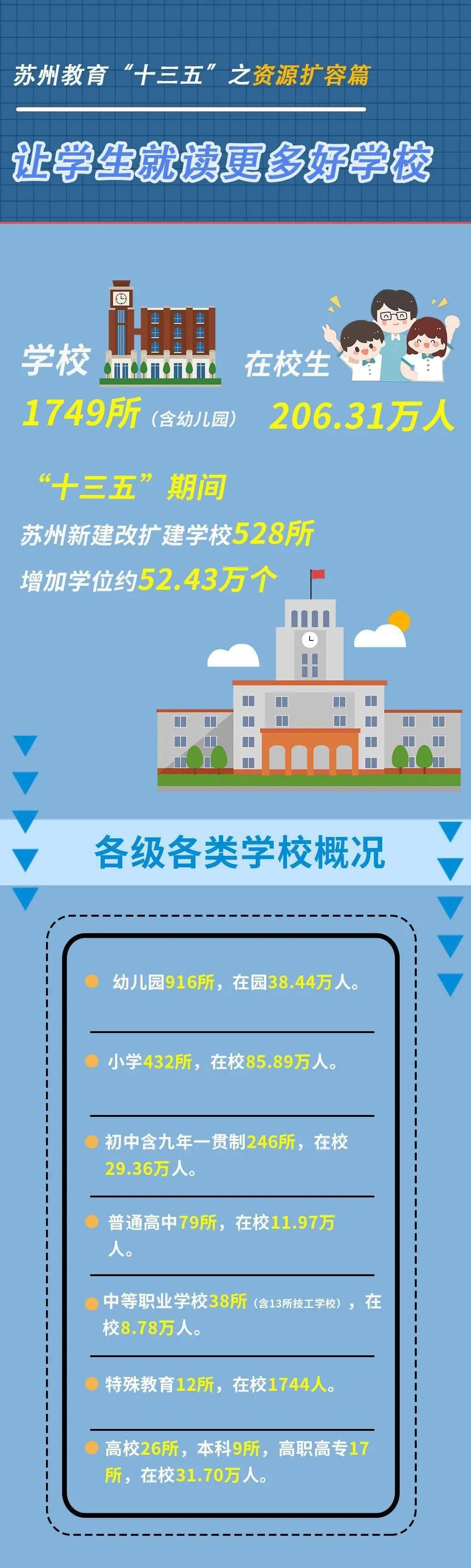 """苏州教育""""十三五""""之资源扩容篇:让学生就读更多好学校  第1张"""