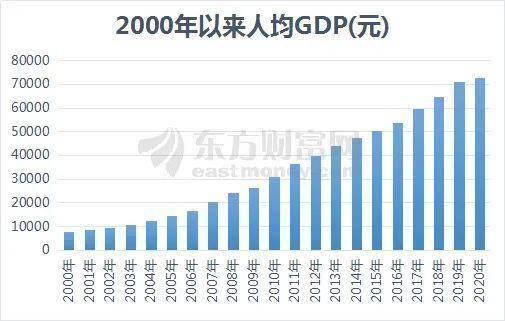 2020 人均gdp_中国人均gdp2020年