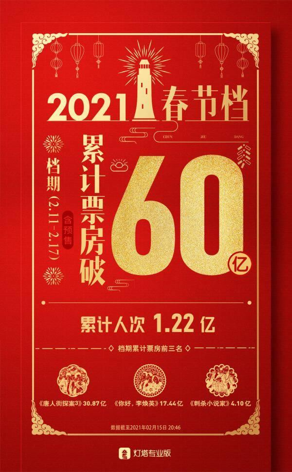 60亿!2021年春节档票房再创影史纪录
