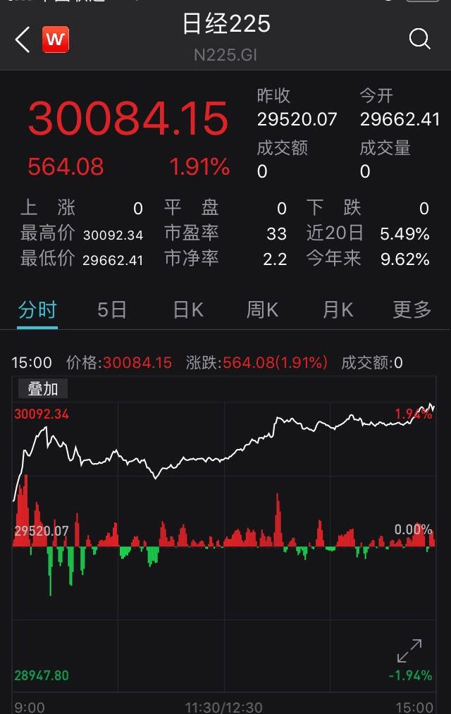 在家网上兼职投资有这几种方法,30年来首次,日本股市狂飙破3万点!亚欧主要股指全线上扬,油价也创一年多新高…A股开门红稳了?