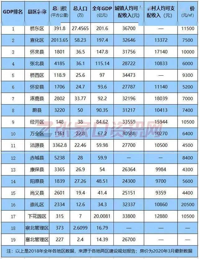 张家口县区gdp排名2021_如皋排名第16位 2021年GDP百强县排行榜出炉