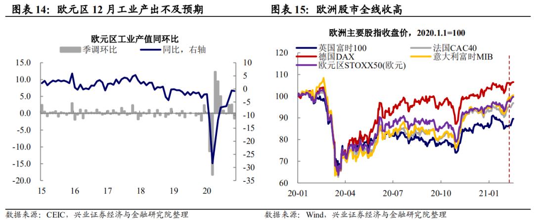 【兴证宏观】风险偏好回升的三条主线 ——春节期间海外那些事儿