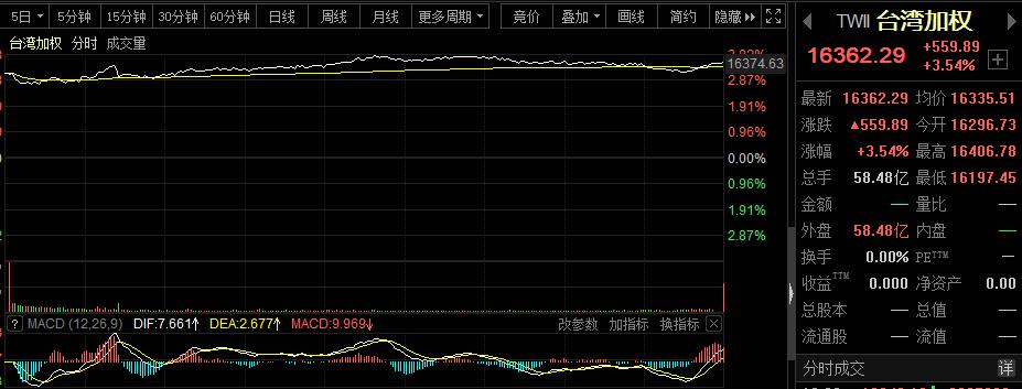 牛炸了!港台股市势不可挡,A股开盘注定要嗨?2008危机剧情再现,美债收益率持续新高,警报已拉响?