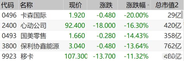 港股收评:恒指跌1.58%,餐饮、影视股大跌
