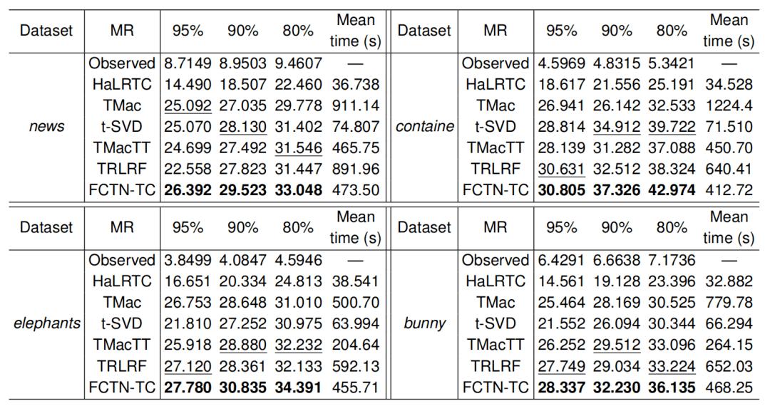 一种新的全连接张量网络分解:突破TT和TR分解的局限性  第14张