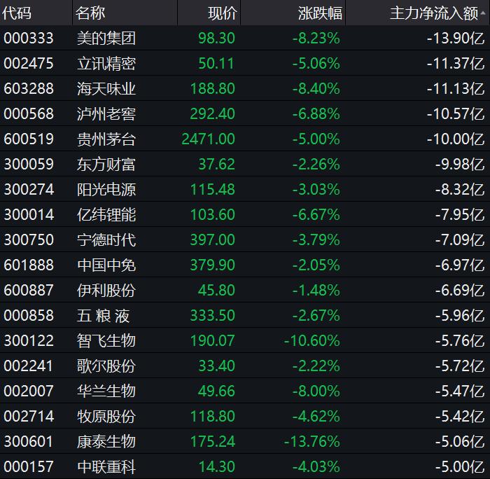 时间表:a股涨跌,团团股重挫。市场总是乐观的,通常是在反转的时候