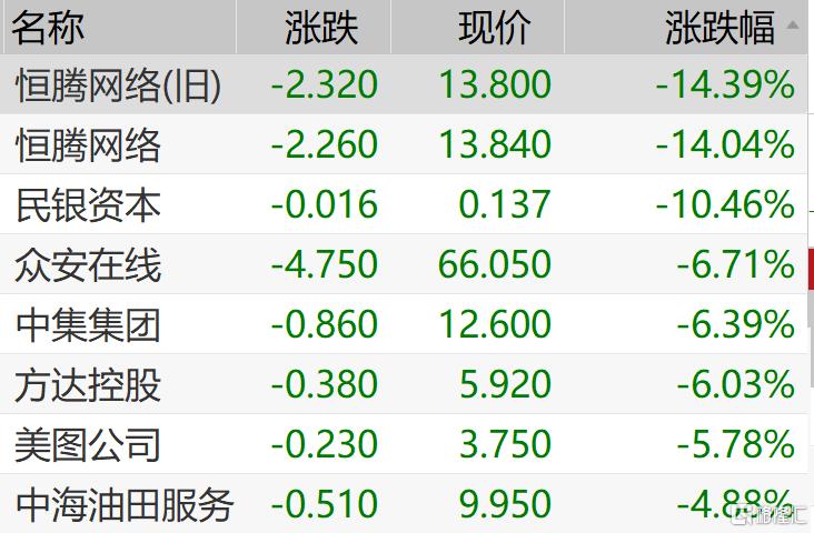 港股收评:恒指回暖收涨0.16%,科技股回调,小米尾盘拉升!