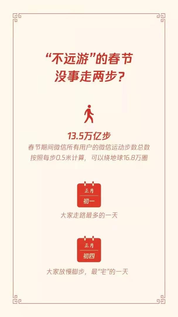 春节期间人均拥有7.37个微信红包封面,你达标了吗?