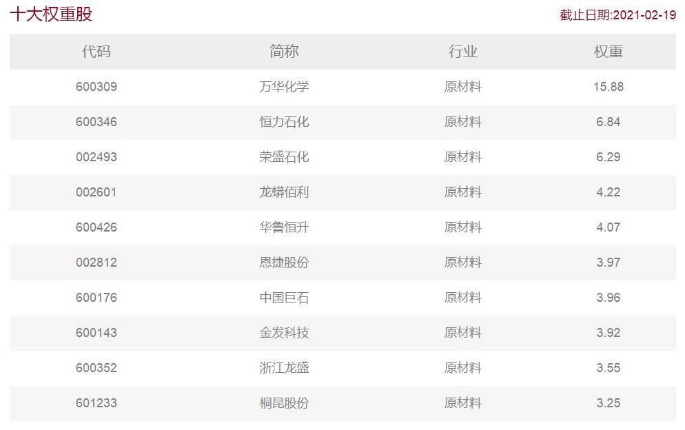 """牛年A股""""新风口"""",华宝化工ETF御东风2月22日火热发售一天!"""