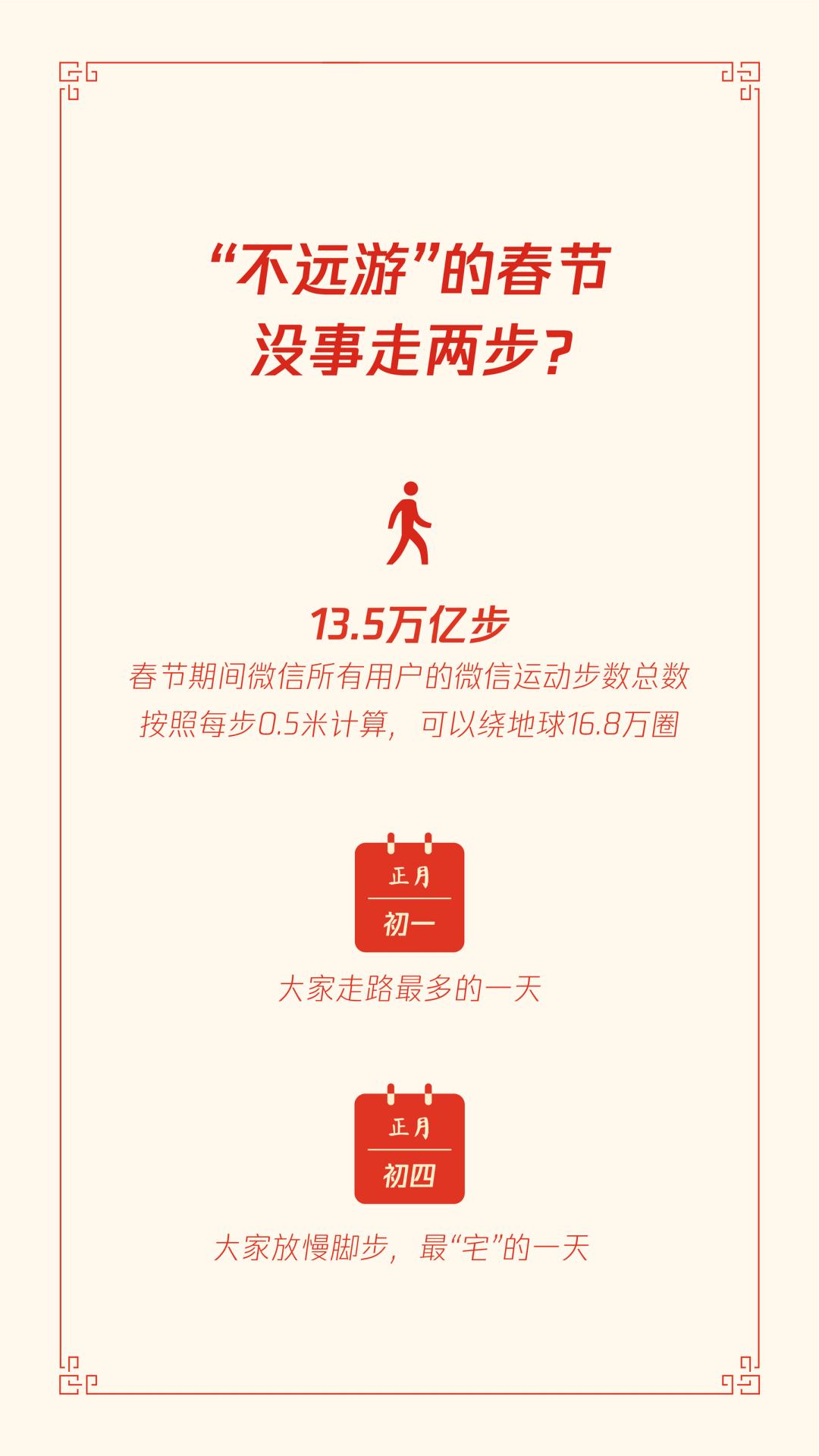 """首份""""原年人""""春节报告:外卖活跃度增长163%,百货及购物中心小程序增长6倍  第4张"""