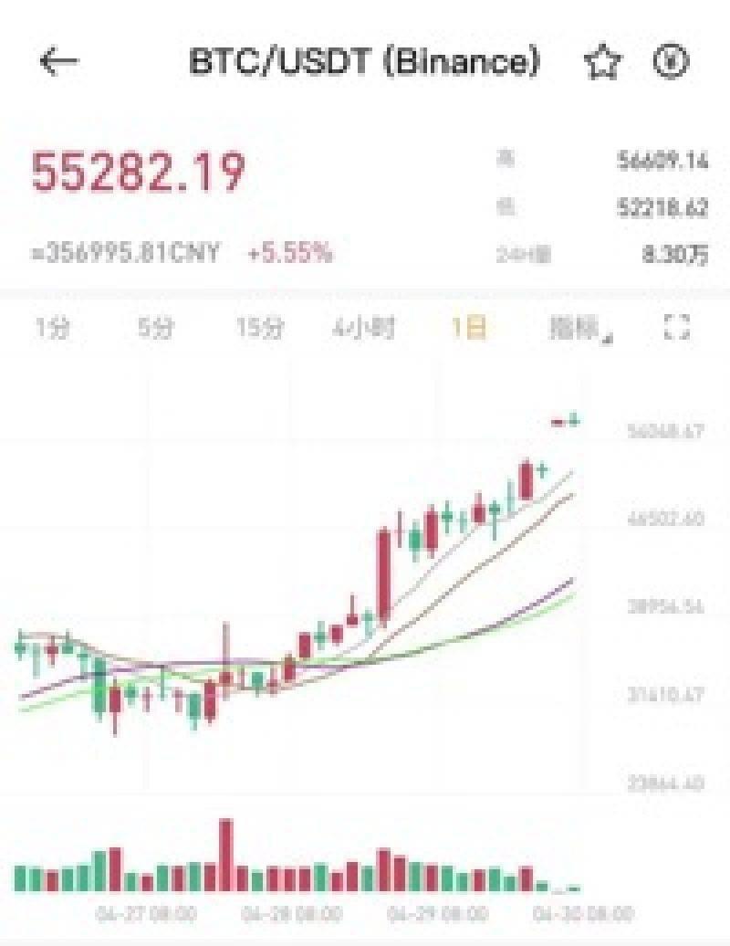 市值赶超腾讯!BTC突破56000美元,北美首支比特币ETF上市遭抢购