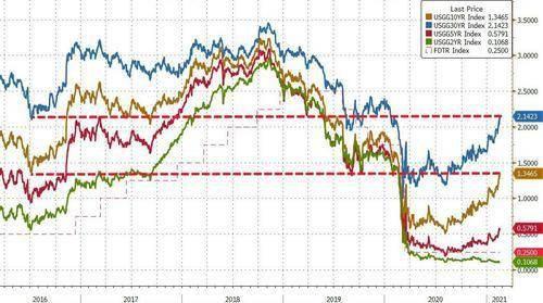 """狼真的来了!""""全球资产定价之锚""""周五继续大幅走高"""