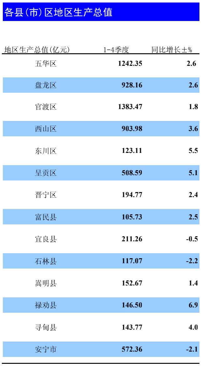 宜春市2020年各县市区gdp_九江 景德镇 萍乡 宜春,2020年一季度GDP数据(3)