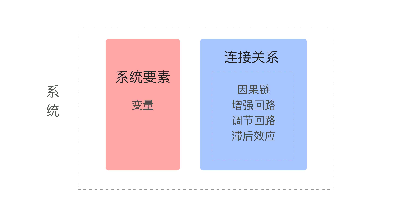 用户增长系统论(一) 用系统的眼光看待用户增长