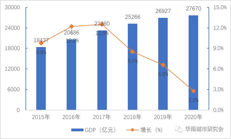 2020年佛山gdp排名_佛山2020年房价地图