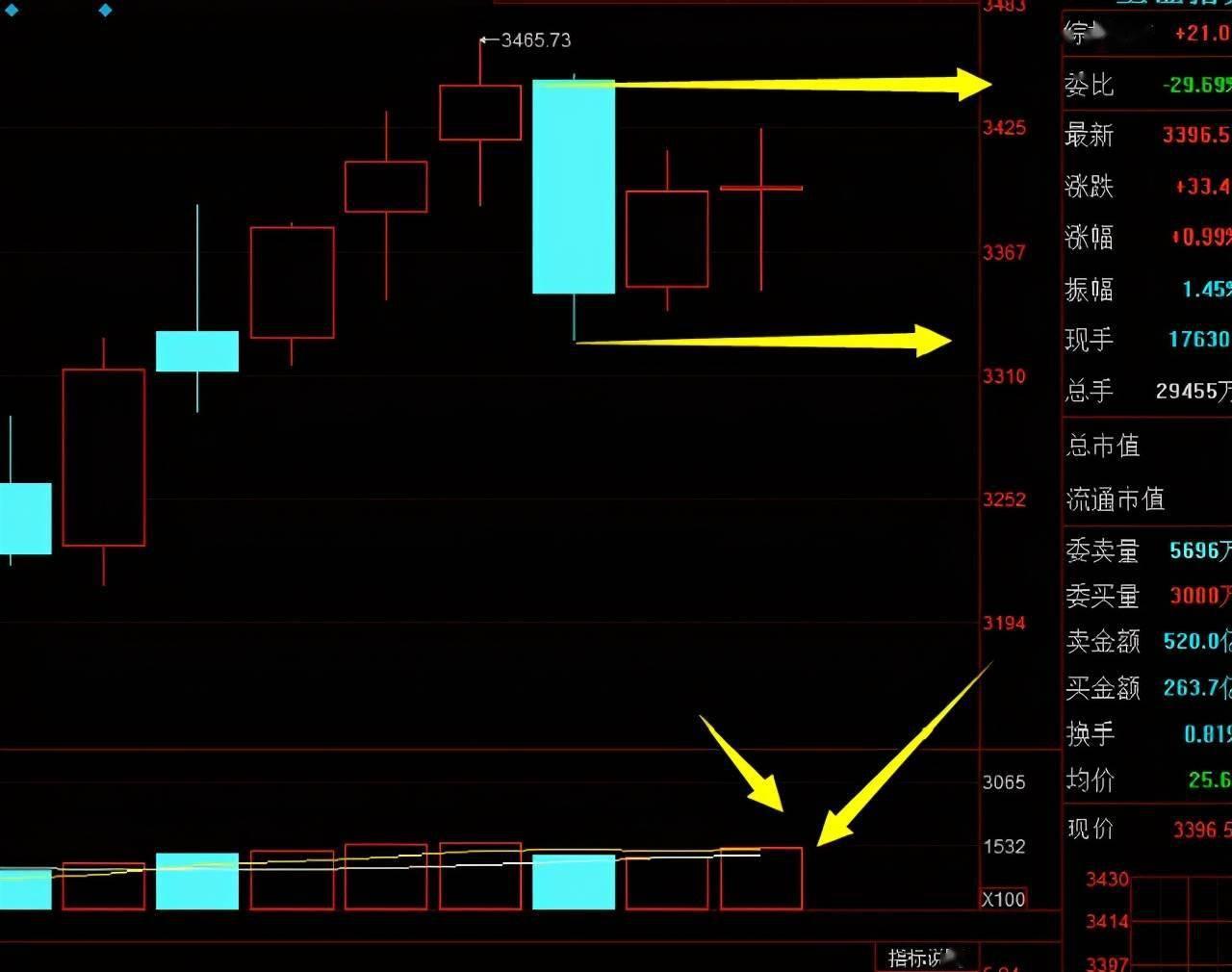 盈亚证券咨询双龙戏珠,郑州煤电、豫能控股两大河南妖股引爆市场